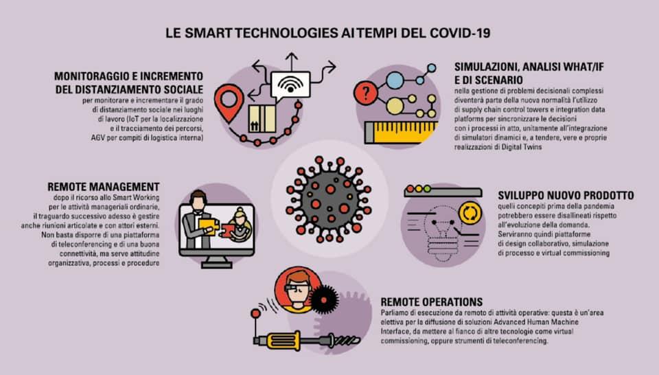innovazione e covid19